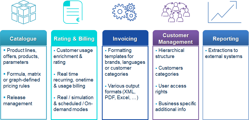 Billing As A Service Sobloo - What is the difference between msrp and invoice for service business